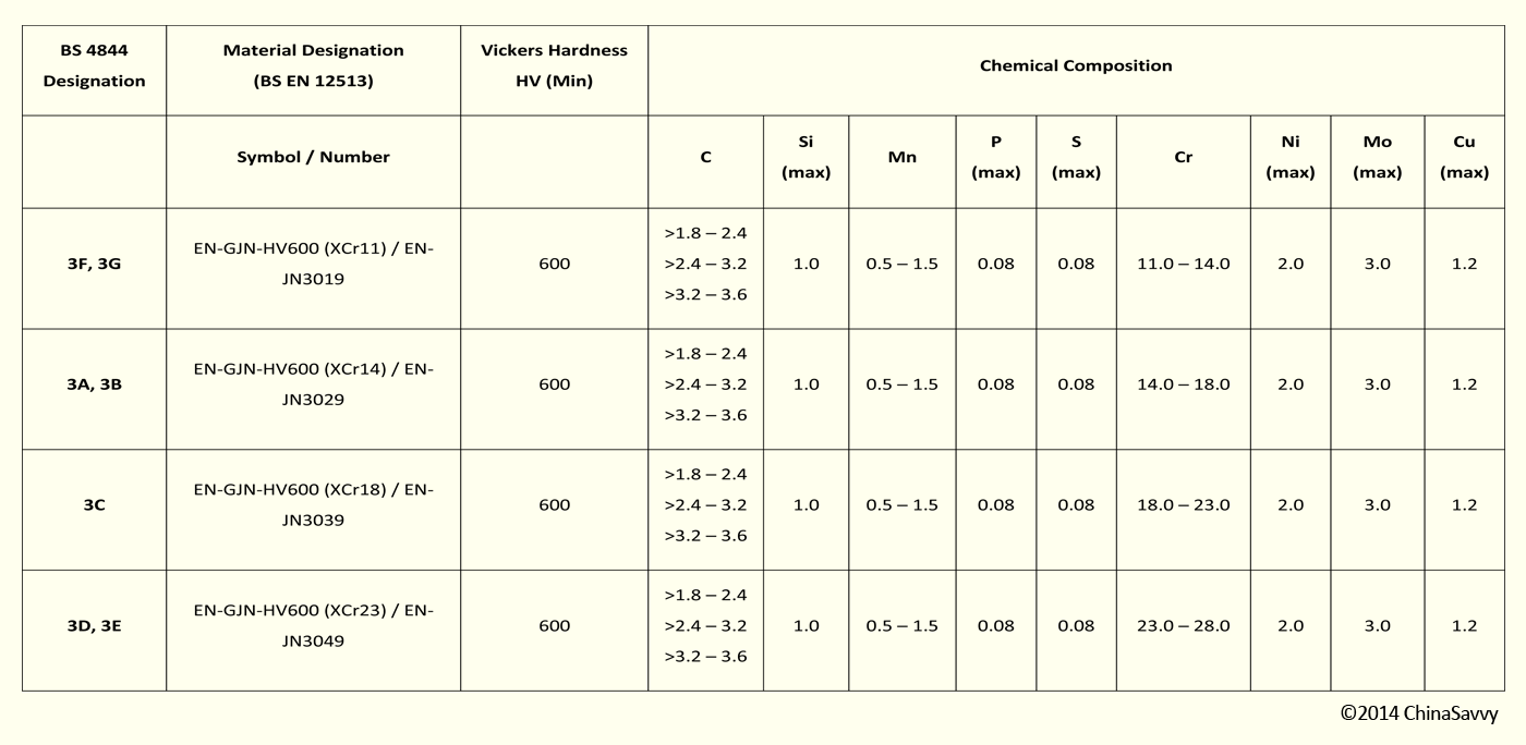 Materials used in Mining Engineering Castings and