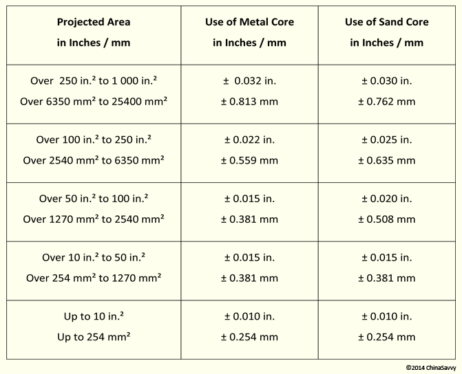 Casting Tolerances for Cored Features for Permanent Mold Aluminum Castings