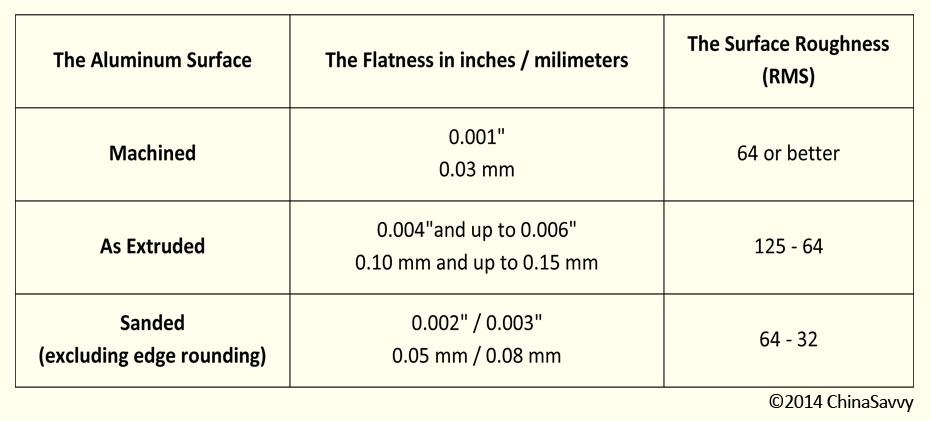 Tolerances In Aluminum Extrusion Chinasavvy