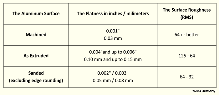 Flatness and Surface Roughness