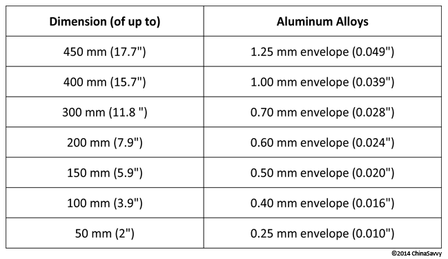 Geometric Tolerances Aluminum Alloys