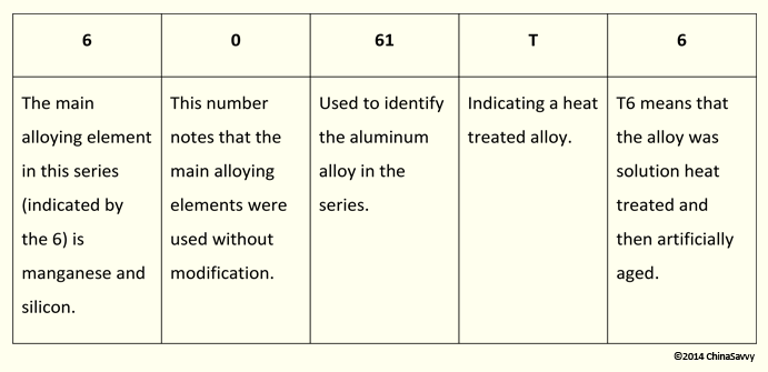 Aluminium Fabrication Grades And Equivalents Chinasavvy