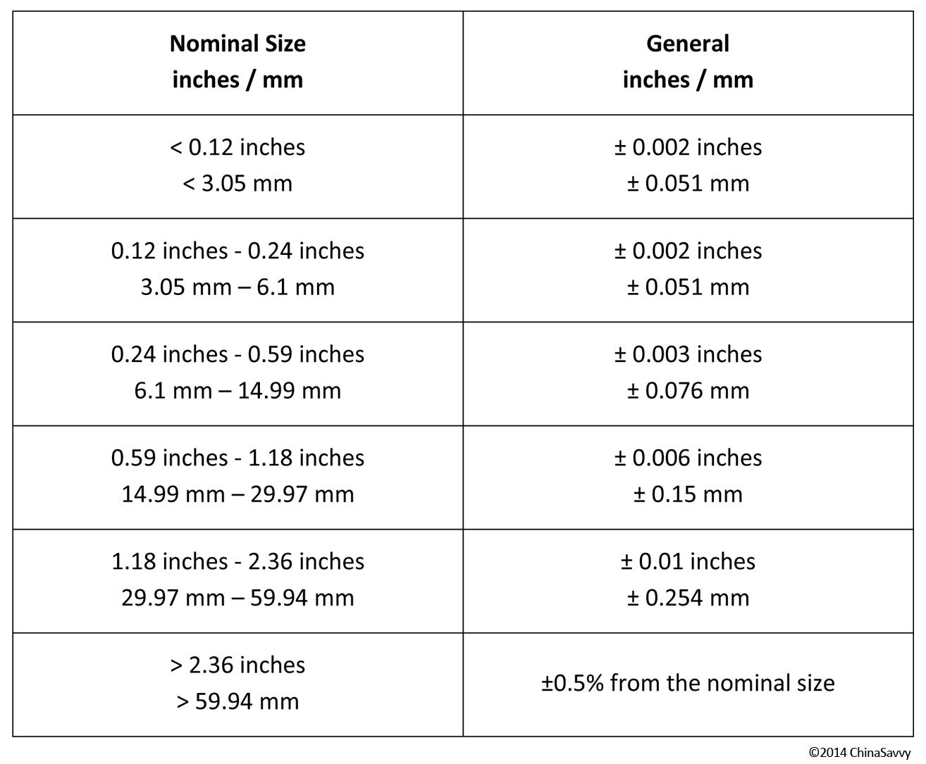 Metal Injection Molding Tolerances | ChinaSavvy