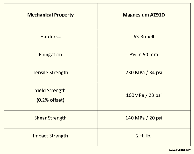 Mechanical Properties of Magnesium Alloy AZ91D