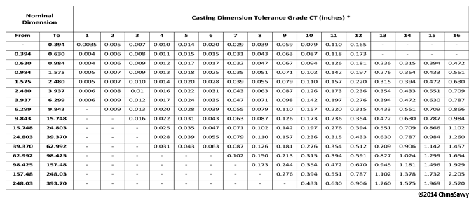 Mining Engineering Casting Dimension Tolerance Grade CT in Inches