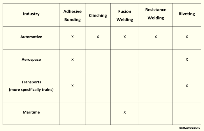 Popular Joining Methods