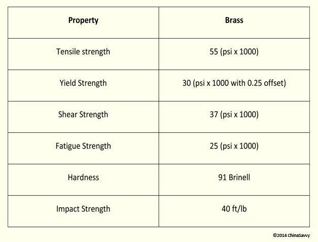 Properties of Brass in Metal Die Casting