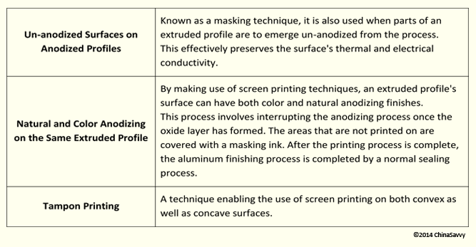 Screen Printing Processes