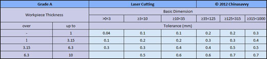 Laser Cutting Tolerances - Grade A