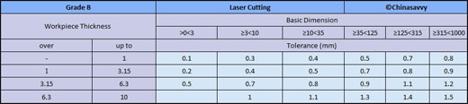 Laser Cutting Tolerances - Grade B