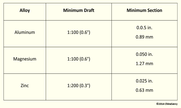 The Minimum Draft and Minimum Section Thicknesses Required for a Casting