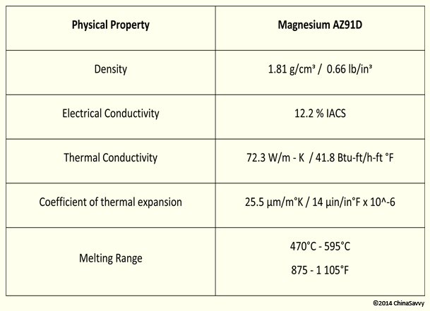 The Physical Properties of Magnesium AZ91D