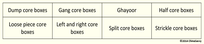 Types of Core Boxes in Sand Casting