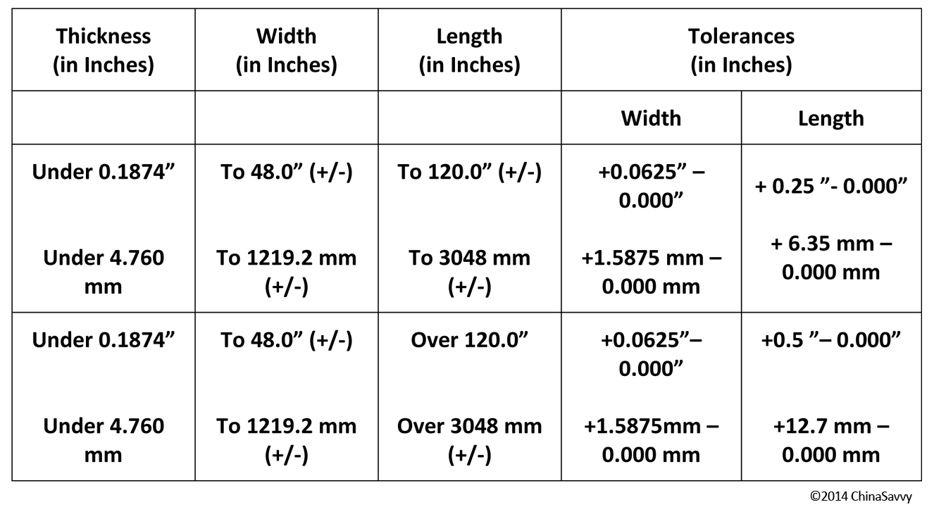 Flatness Tolerance Sheet Metal Flatness Tolerances