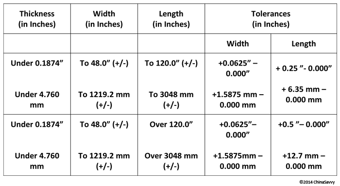 Width and Length Tolerance